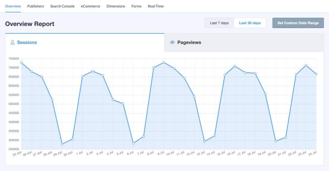 wtyczka integracji Google Analytics z WordPress